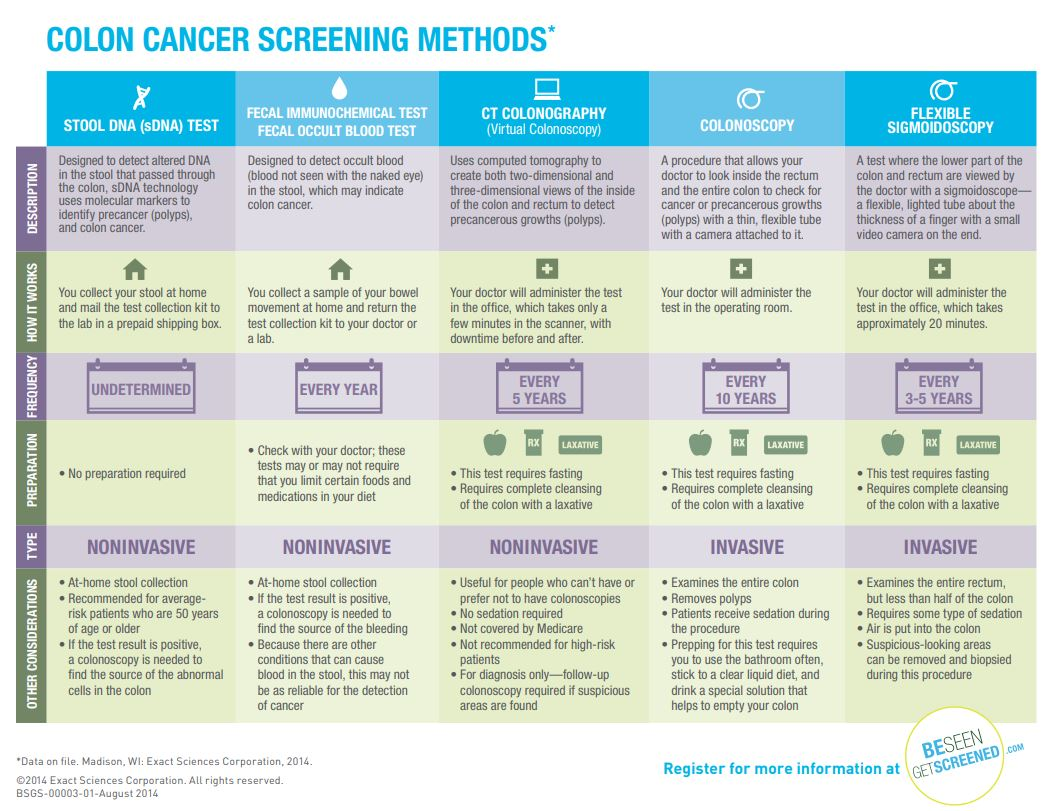 Colon Cancer Screening Maine Cancer